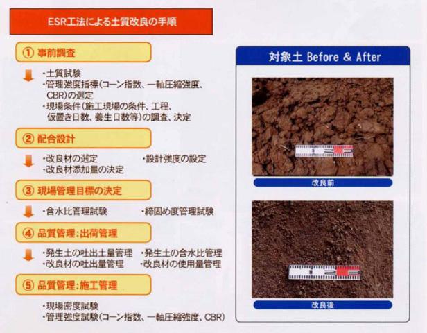 ESR工法による土質改良の手順